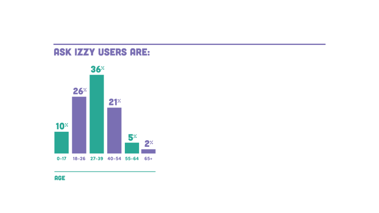 36% of users are aged 27-39