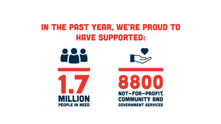 1.7 million people in need, and 8800 not-for-profit, community and government services