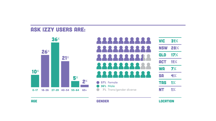 31% of users are in Victoria