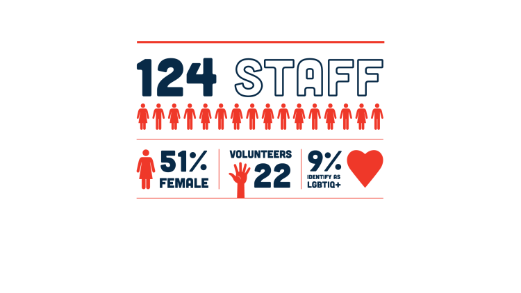 51% of staff are female, 9% identify as LBGTIQ+