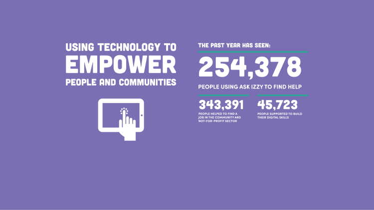 343,391 people helped to find a job and 45,723 supported to build their digital skills