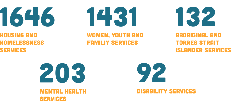 1646 housing and homelessness services, 1431 women youth and families services, 132 aboriginal and torres strait islander services, 203 mental health services, 92 disability services