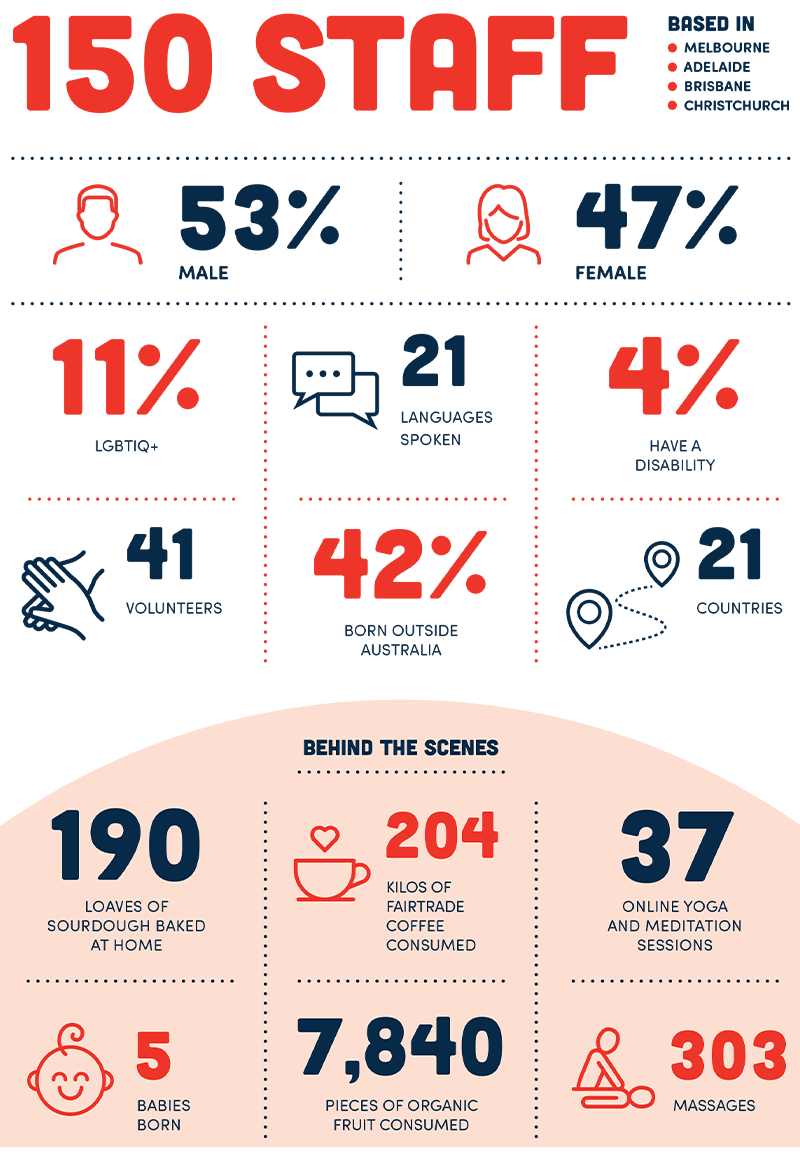 2020 Infoxchange staff infographic