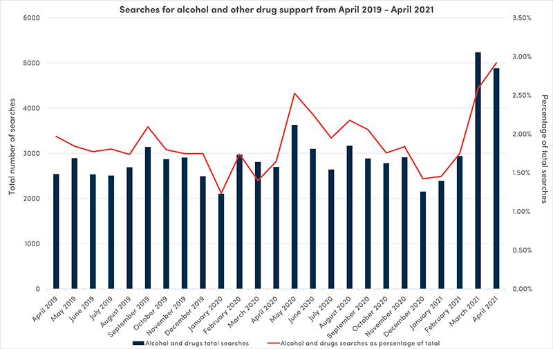 Searches for alcohol and drug support - April 2019 to April 2021 graph