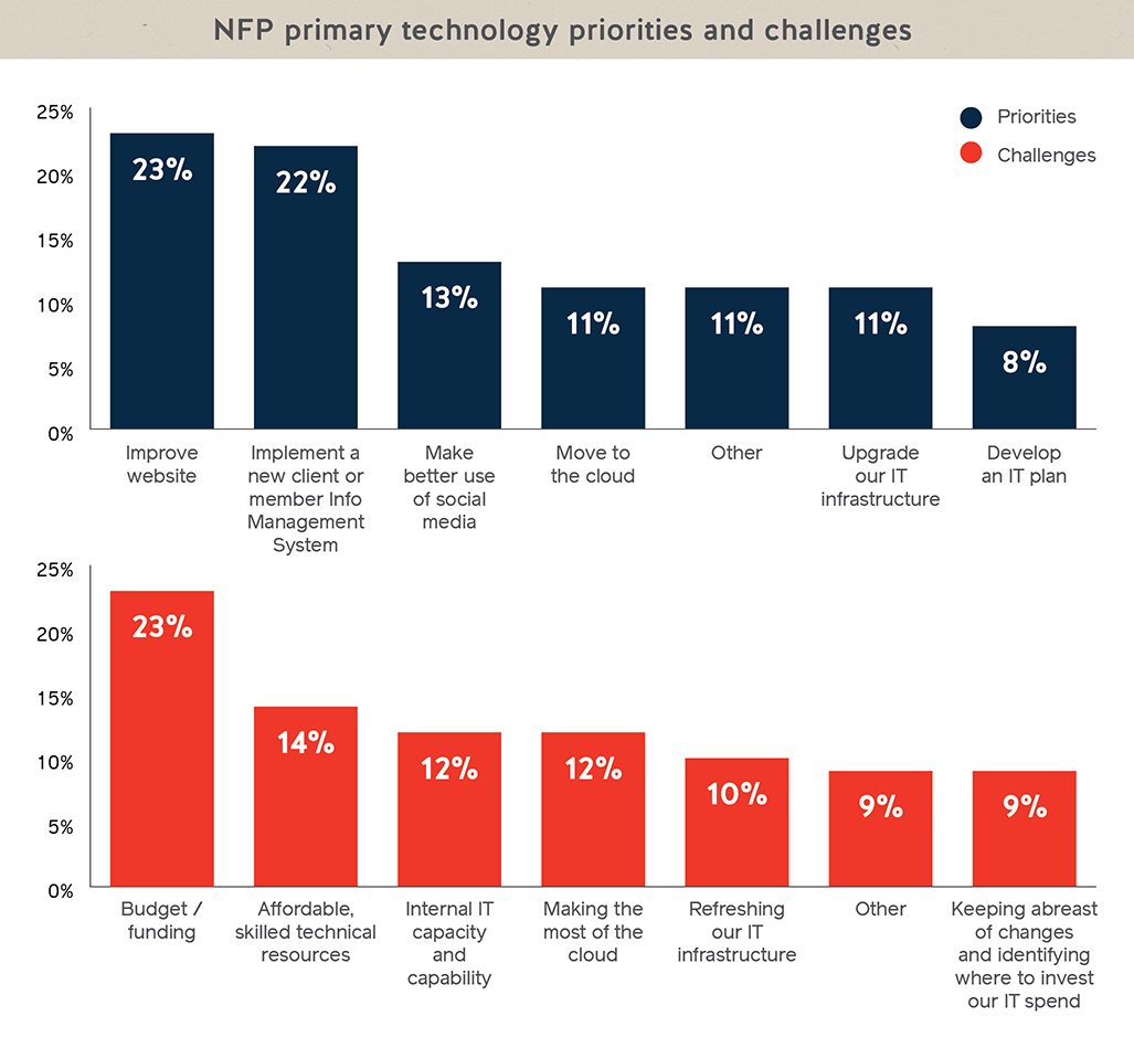 ix_nfp-it-survey_graphic-prioritieschallenges.jpg