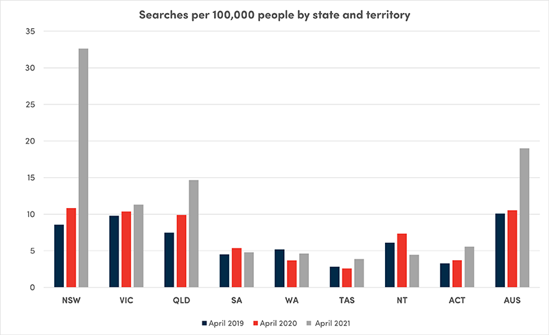 Searches per 100,000 people by state and territory graph