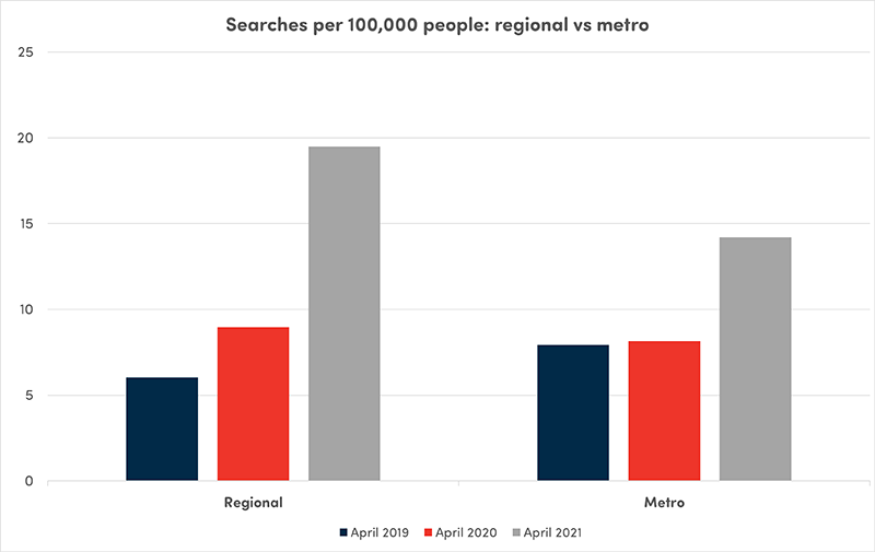 Searches per 100,000 people: regional vs metro graph
