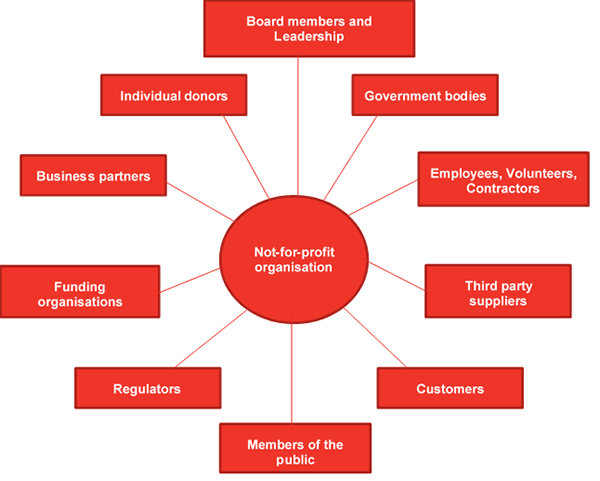 Stakeholders of a not-for-profit organisation