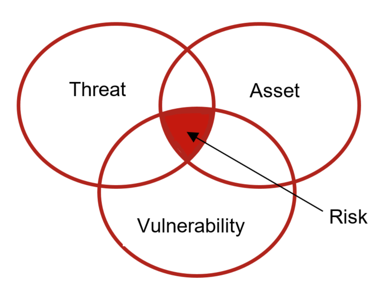 Threat asset vulnerability diagram